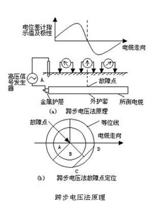 电缆故障探测跨步电压法