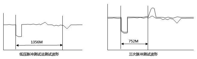 1)低压脉冲测试法测试波形如图,波形中有一个向上反射的短路波,距